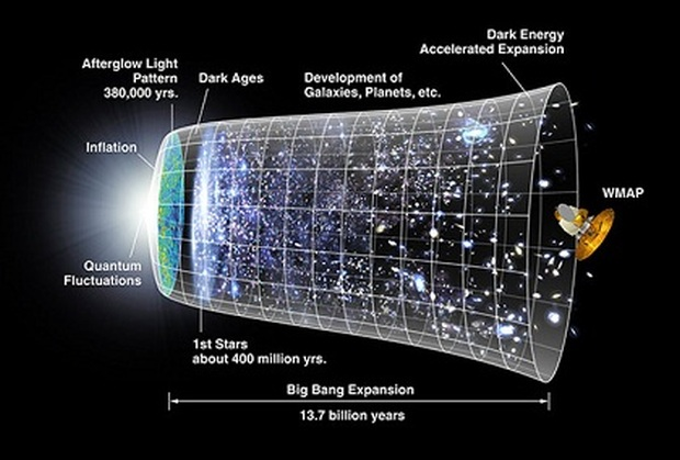 age-of-universe-facts