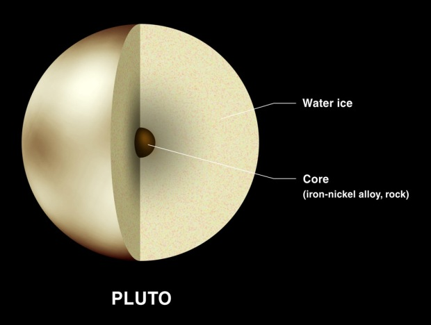 composition-of-pluto